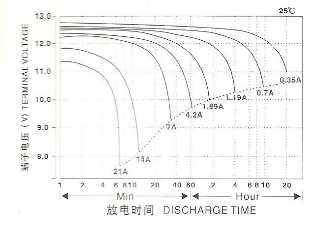 去密闭电池在正常浮充状态下不会有电解液及酸雾排出,对人体无害.